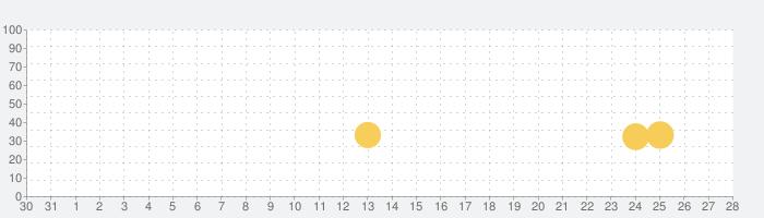 Beach Cleanの話題指数グラフ(1月28日(火))