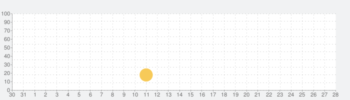COCORO VISION TV Remoteの話題指数グラフ(1月28日(火))