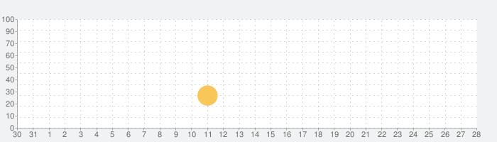 Doors: Awakeningの話題指数グラフ(1月28日(火))