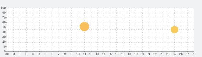 からだメイトの話題指数グラフ(1月28日(火))