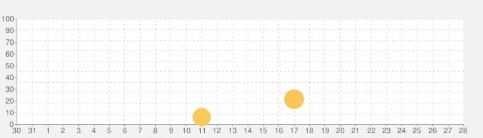 ソリティアファームビレッジの話題指数グラフ(1月28日(火))