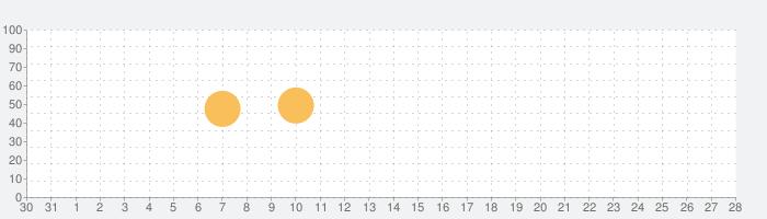 Moment - Pro Cameraの話題指数グラフ(1月28日(火))
