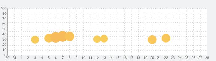 CRバジリスク~甲賀忍法帖~弦之介の章の話題指数グラフ(1月28日(火))