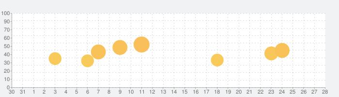 SH-01K 取扱説明書(Android 9 Pie)の話題指数グラフ(1月28日(火))