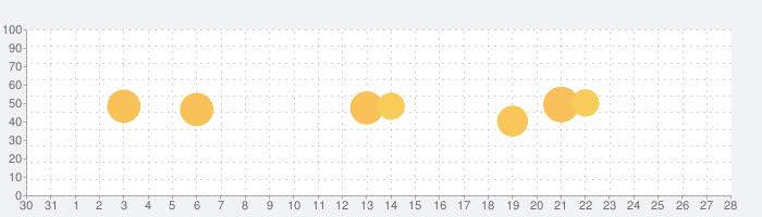 MyScript Neboの話題指数グラフ(1月28日(火))