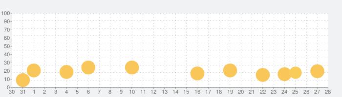 深夜廻の話題指数グラフ(1月28日(火))