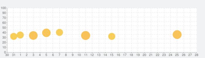 Enlight Quickshot クイックショットの話題指数グラフ(1月28日(火))