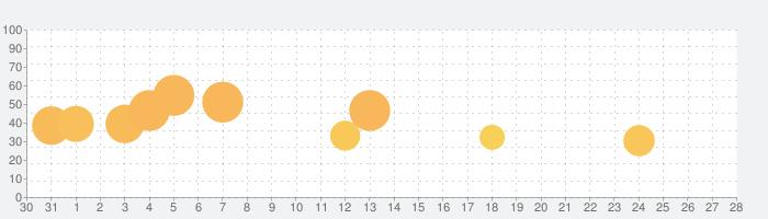 王室姫蜜の話題指数グラフ(1月28日(火))
