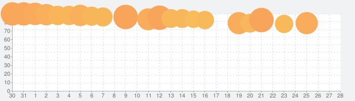 Netflixの話題指数グラフ(1月28日(火))
