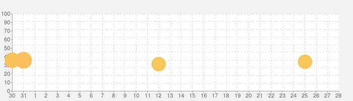 影のまどろむ場所の話題指数グラフ(1月28日(火))