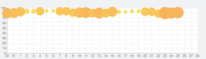 LINE: ガンダム ウォーズの話題指数グラフ(1月28日(火))
