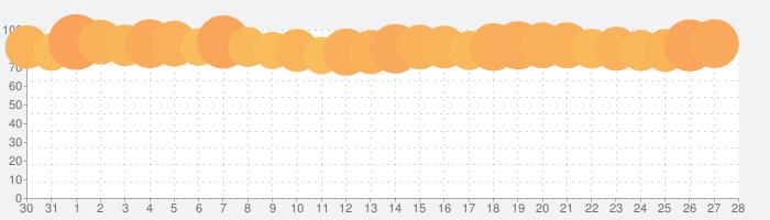 Hulu / フールーの話題指数グラフ(1月28日(火))