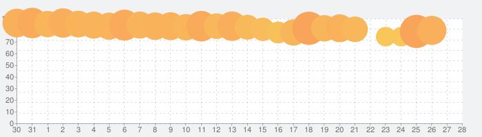 ポケットワールド 3Dの話題指数グラフ(1月28日(火))