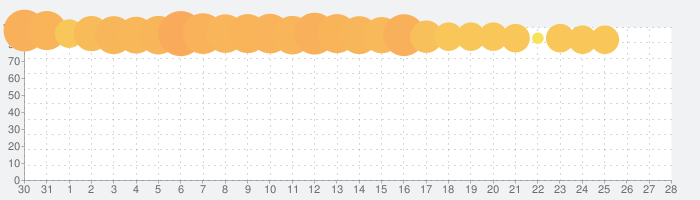 デュエル・マスターズ プレイス(DUEL MASTERS PLAY'S)の話題指数グラフ(1月28日(火))