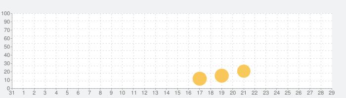 Jurassic World アライブ!の話題指数グラフ(1月29日(水))