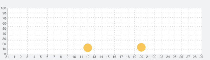 Playdead's INSIDEの話題指数グラフ(1月29日(水))