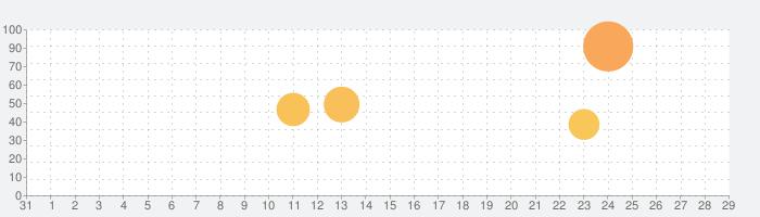 月鏡 の話題指数グラフ(1月29日(水))