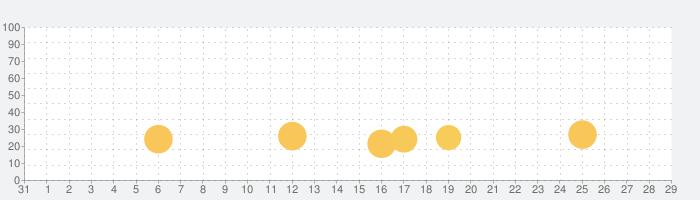 SHADOWGUN LEGENDSの話題指数グラフ(1月29日(水))