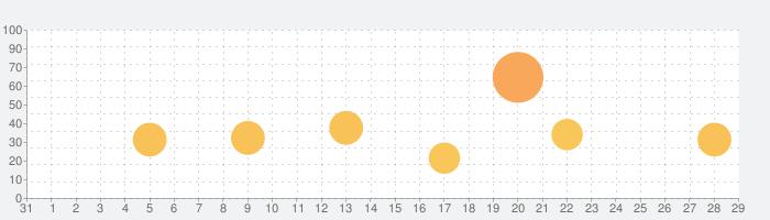 Duolingo - ビジネスや旅行に役立つ外国語学習アプリの話題指数グラフ(1月29日(水))