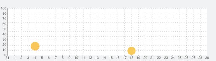 Love Sweetsの話題指数グラフ(1月29日(水))