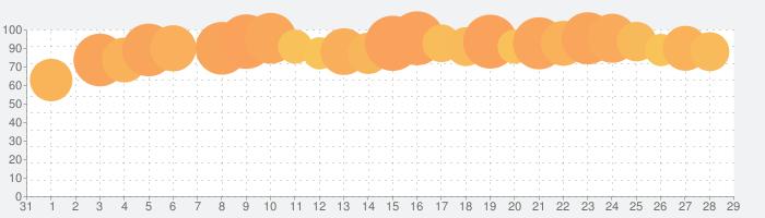 Moment - Pro Cameraの話題指数グラフ(1月29日(水))