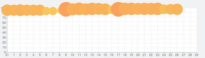 ソードアート・オンライン アリシゼーション・ブレイディングの話題指数グラフ(1月29日(水))