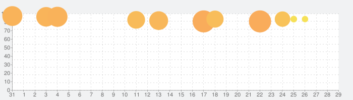 FINAL FANTASYの話題指数グラフ(1月29日(水))