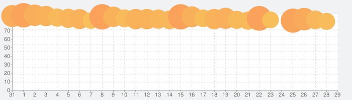 マリオカート ツアーの話題指数グラフ(1月29日(水))