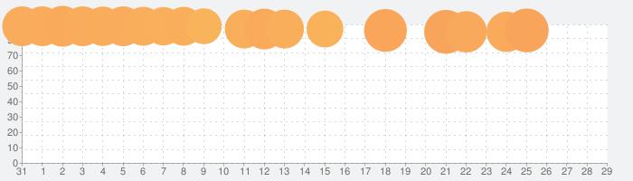 FINAL FANTASY TACTICS  獅子戦争の話題指数グラフ(1月29日(水))