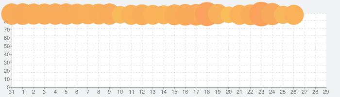 FINAL FANTASY VIIの話題指数グラフ(1月29日(水))