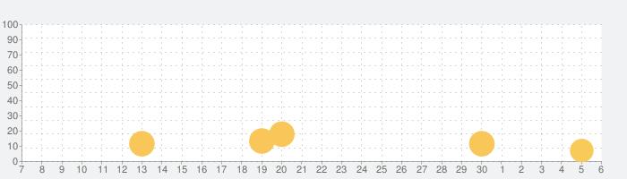令和—大富豪の話題指数グラフ(12月6日(金))