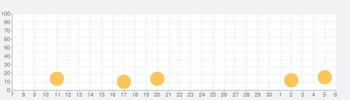 Avicii   Gravity HDの話題指数グラフ(12月6日(金))