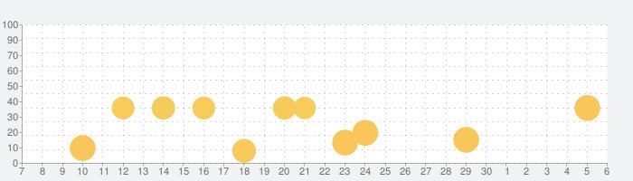 トッカ・ヘアサロン2 (Toca Hair Salon 2)の話題指数グラフ(12月6日(金))
