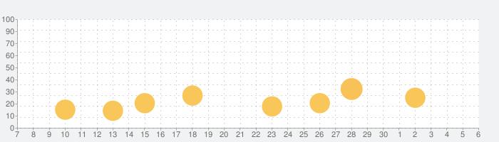 Duolingoで英会話 - リスニングや会話の練習の話題指数グラフ(12月6日(金))