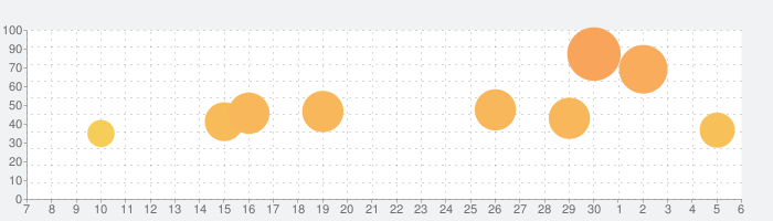 空気読み。の話題指数グラフ(12月6日(金))