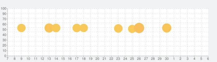 ウィズダム英和・和英辞典3  英会話やTOEIC、翻訳に辞書の話題指数グラフ(12月6日(金))
