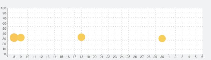 Farmship: Tripeaks Solitaireの話題指数グラフ(12月6日(金))