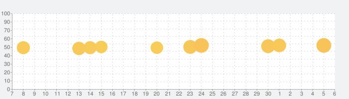 ストリートビュー地図アプリ-GPS、地図、ナビ、乗換案内の話題指数グラフ(12月6日(金))
