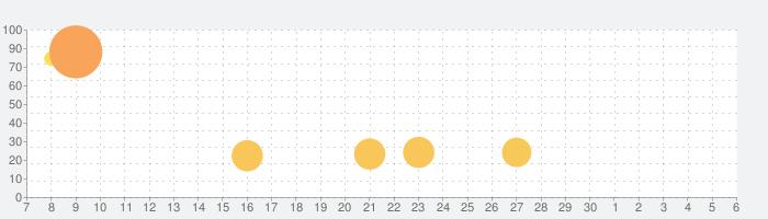 トゥームオブザマスク:塗り絵の話題指数グラフ(12月6日(金))