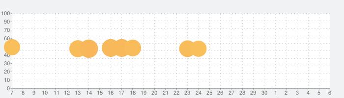 ブロック!三角形パズル:タングラムの話題指数グラフ(12月6日(金))