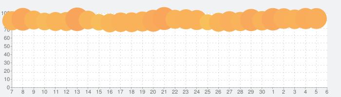 Amazon Musicの話題指数グラフ(12月6日(金))