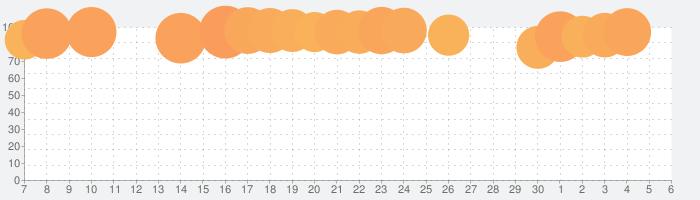 妖怪ウォッチ ぷにぷにの話題指数グラフ(12月6日(金))