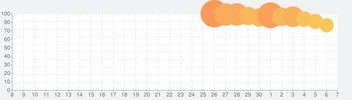 うたわれるもの ロストフラグの話題指数グラフ(12月7日(土))