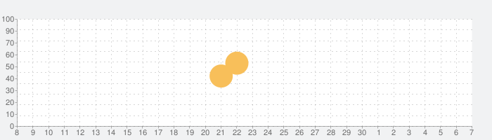 音楽絵本・幸福の王子 (ポケット)の話題指数グラフ(12月7日(土))