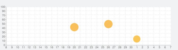JamUp Proの話題指数グラフ(12月7日(土))