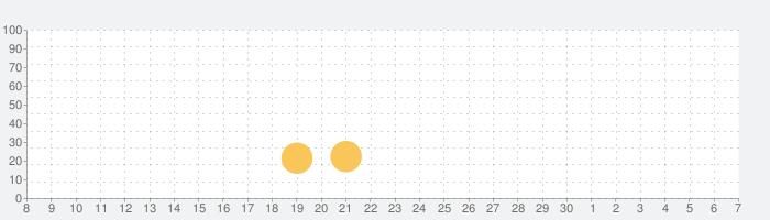 Twelvesmithの話題指数グラフ(12月7日(土))