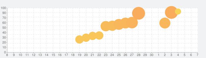 ジャンプヒーロー大戦 -オレコレクション2-の話題指数グラフ(12月7日(土))