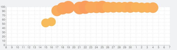 Pocket World 3Dの話題指数グラフ(12月7日(土))