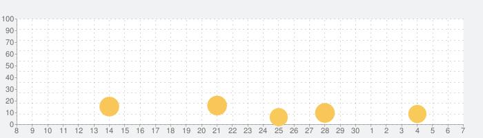 Big Big Ballerの話題指数グラフ(12月7日(土))