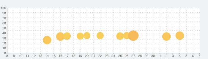 通常攻撃の神 VIPの話題指数グラフ(12月7日(土))